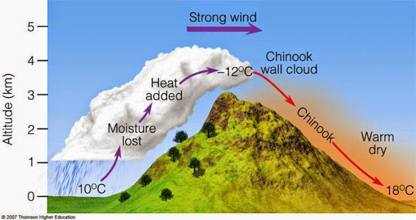Perubahan Temperatur Tercepat di dunia: meningkat 49 °F (27 °C) hanya dalam 2 menit