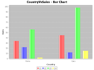 JFreeChart - Bar Chart Example Output
