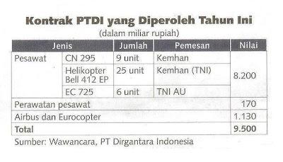 Omset PT.DI tahun 2012 Capai Rp 3,1 Triliun