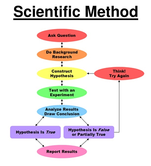 scientific method my thoughts on the changing world rational scientific method analyzed