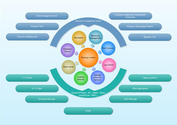 برنامج إحترافي لإنشاء المخططات والرسوم التوضيحية والبياناية Edraw Max V7.3