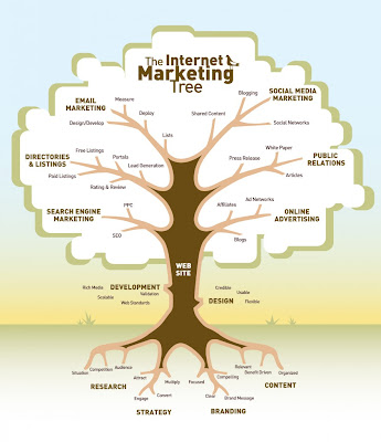 albero internet marketing