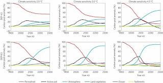 Niveau permafrost et divers suivant scénario Andrew H. MacDougall