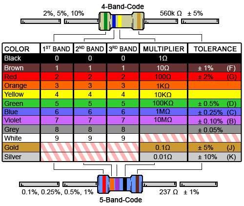 Calculador de Código de Colores de Resistencias