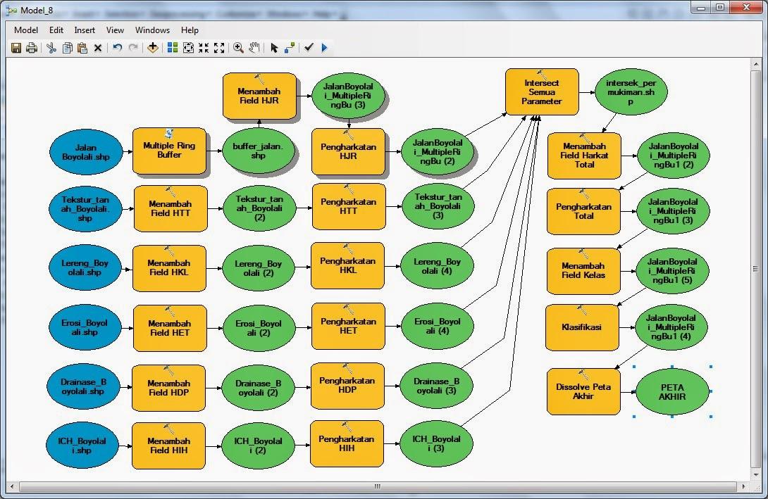 Komponen dalam Model Builder www.guntara.com