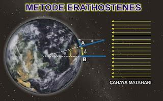 Metode Erathostenes
