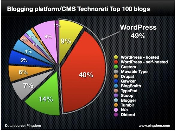 Platform Blog - Daftar Situs Tempat Ngeblog