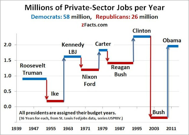 Chart showing that job numbers consistently go up under Democratic presidents, down under Republican ones, since Roosevelt.