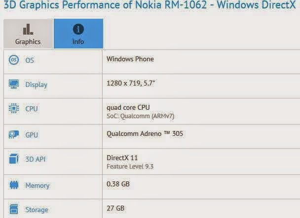 Spesifikasi Microsoft Lumia 1330