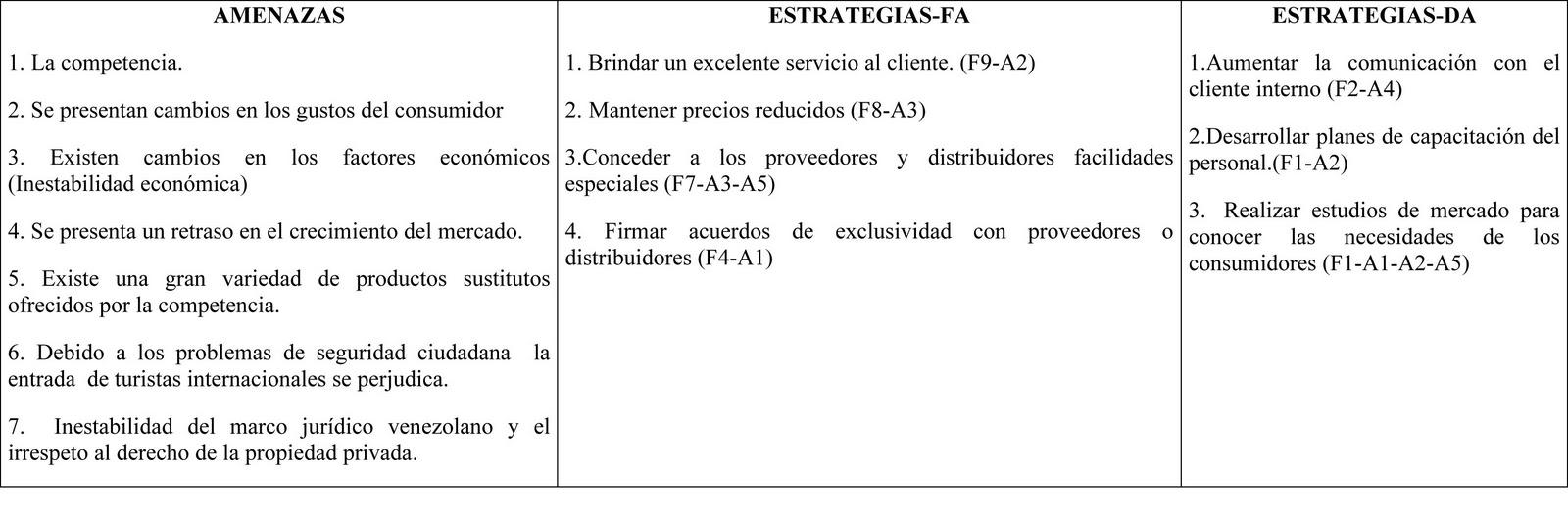 Análisis Foda de la Empresa.