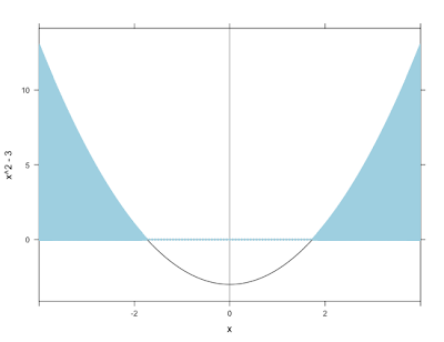 Example 9.22: shading plots and inequalities