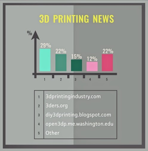 DIY 3D Printing: This Blog was Voted Third in 3D Printing News ...
