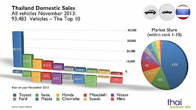 Thailand Automotive Statistics November 2013