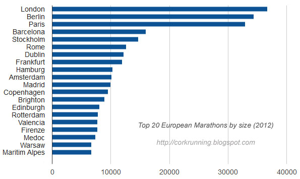 running in cork, ireland: the top 20 marathons in europe by size