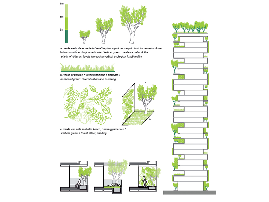 Urban lab global cities ulgc bosco verticale by boeristudio - Bosco verticale ...