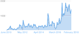 Total Chart 1 Feb 2018