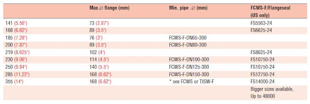 flange seal sizing chart