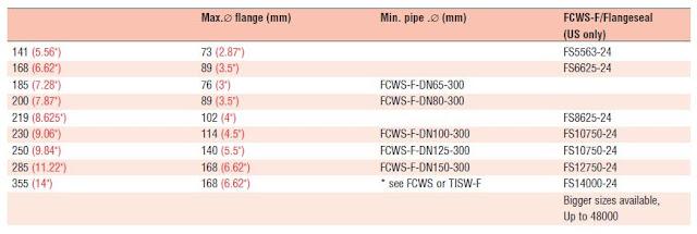 flange seal sizing chart