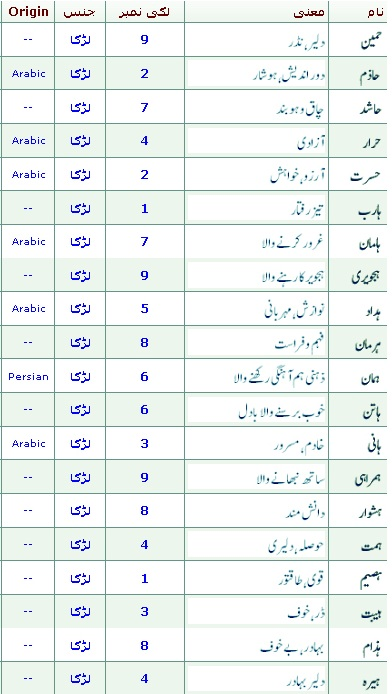 muslim baby girl names in quran