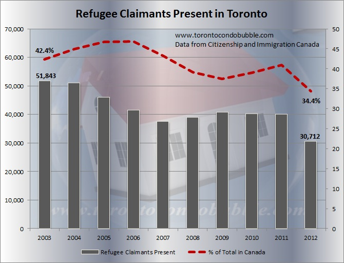 refugee claims toronto