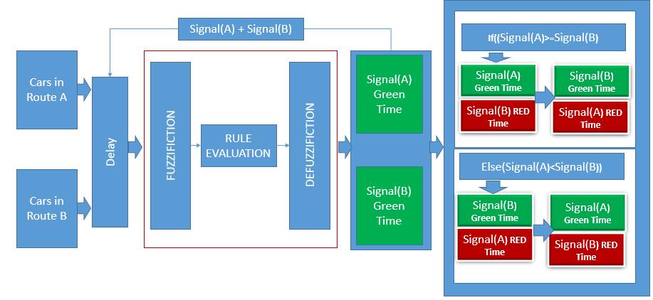 fuzzy traffic light controller Matlab simulation of fuzzy traffic controller  abstract—this paper presents a matlab simulation of fuzzy traffic controller for  light the set of fuzzy rules.