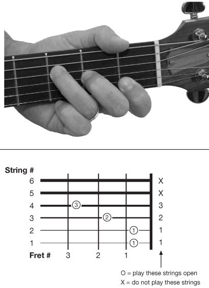 Major Chord Guitar Finger Position