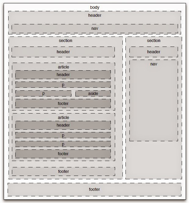 html5 semantic structure