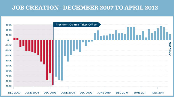 The Randy Report Graph Job Growth During Obama Administration