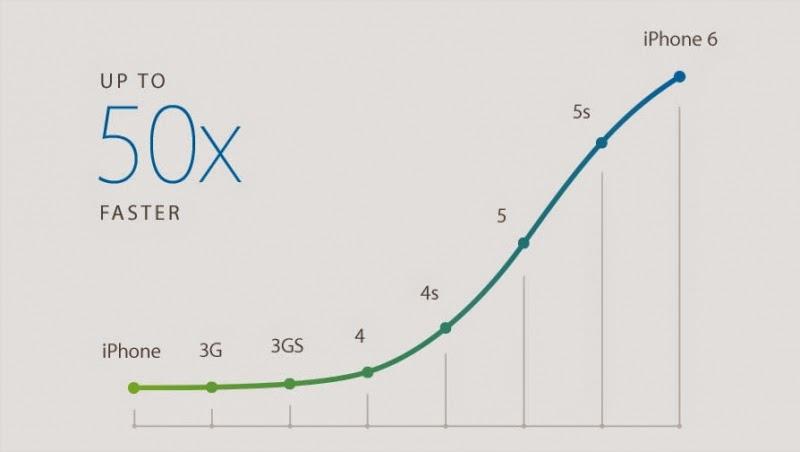 iPhone 6 50x mais rápido que o primeiro iphone