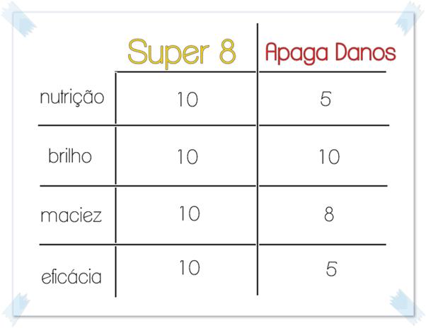 Comparação Super Óleo 8 x Apaga Danos fructis