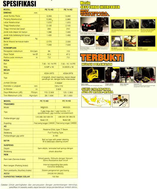 Spesifikasi Colt Diesel 110 FE 73 HD
