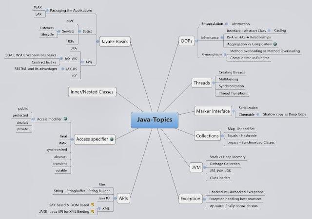 A MindMap For Java Developer Interviews DZone Java - Java developer jobs us map