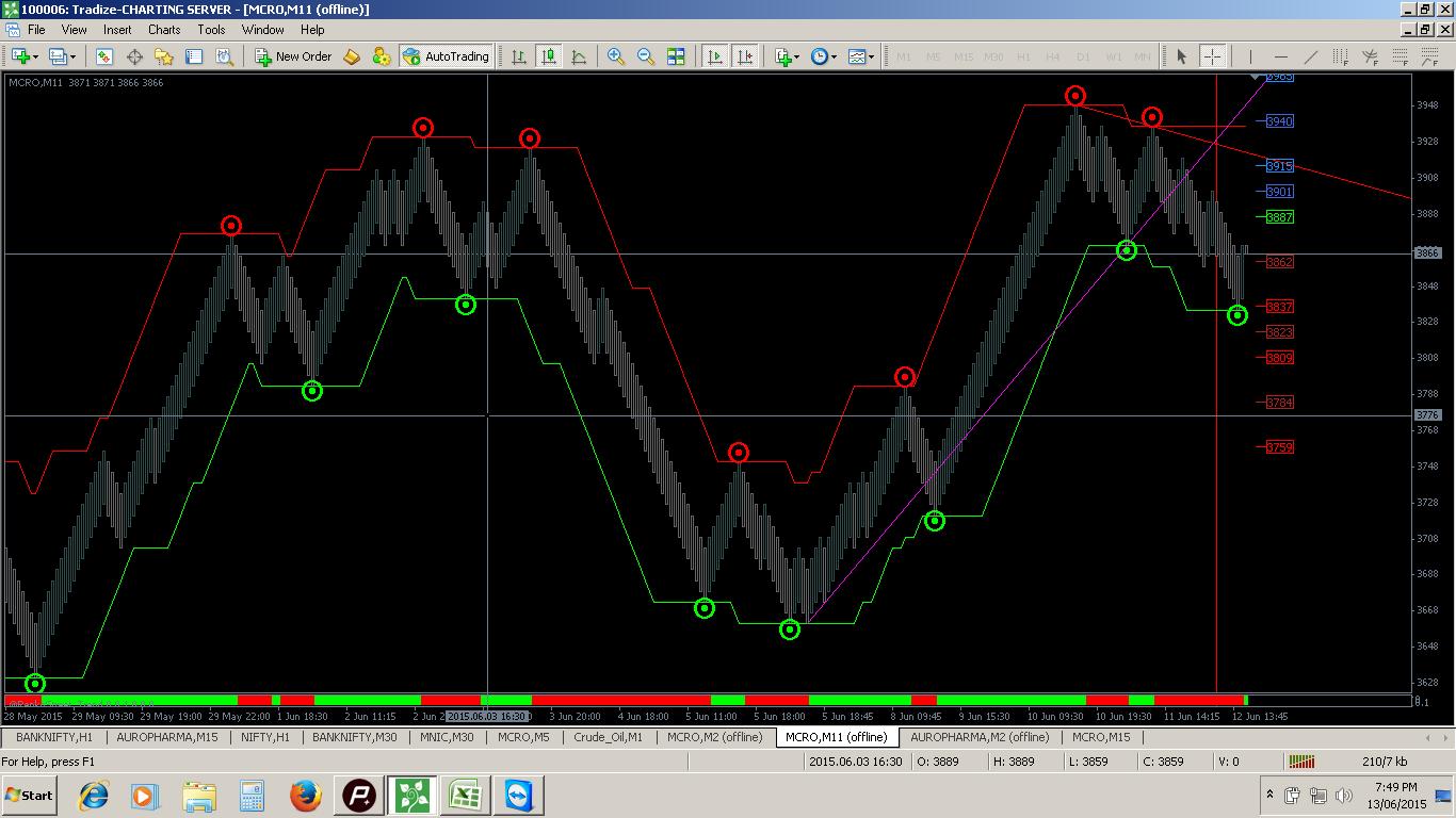 Renko chart trading system