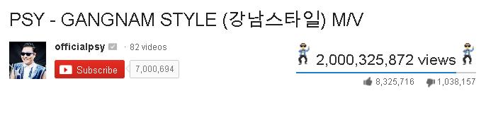 Gangnam Style Hits 2 Billion views
