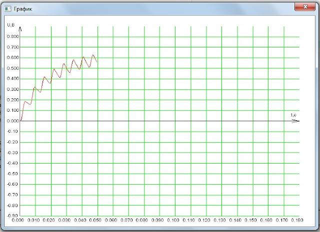 график напряжения на конденсаторе емкостного фильтра
