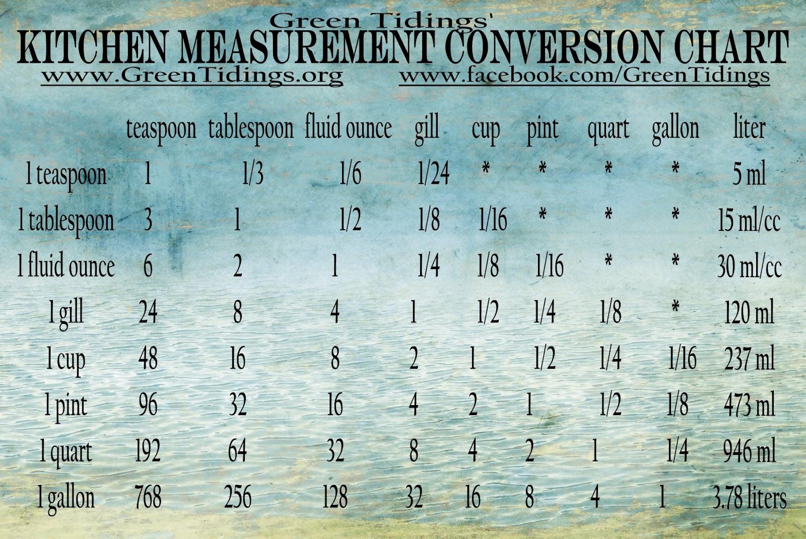 Kitchen interior kitchen measurements conversion table kitchen measurement conversion chart nvjuhfo Image collections