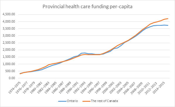Ontario and Canada: health care funding
