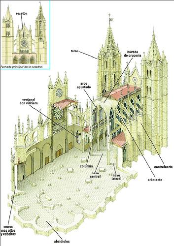 6 el arte g tico la arquitectura apuntes de las for Arquitectura gotica partes