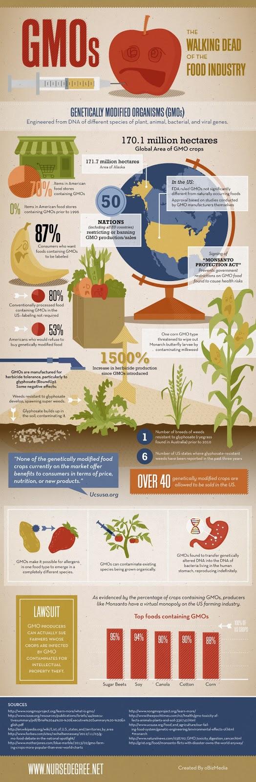 Fakta Menakutkan Keburukan Mengenai Makanan Ubahsuai Genetik (GMO)