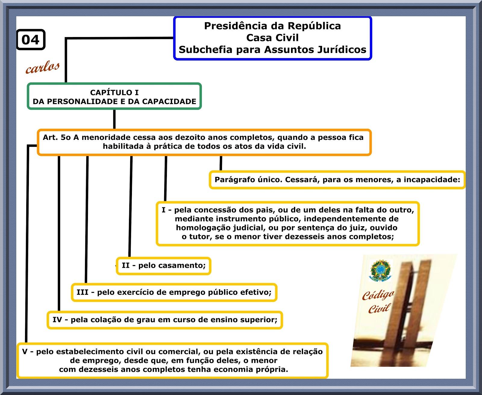 Código Civil - CAPÍTULO I DA PERSONALIDADE E DA CAPACIDADE