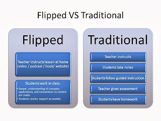 flipping classroom