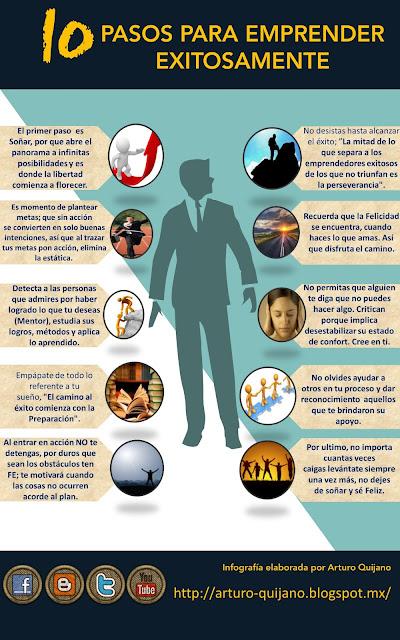 10 Pasos para ser un emprendedor exitoso