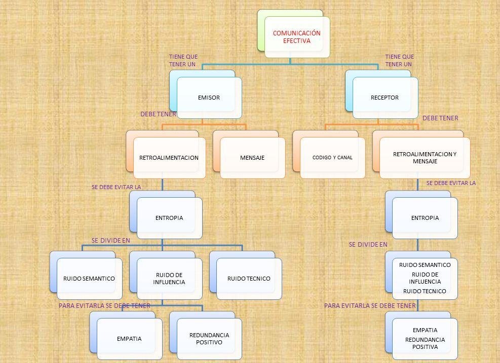 DHTIC LEO: MAPA CONCEPTUAL DE COMUNICACION EFECTIVA