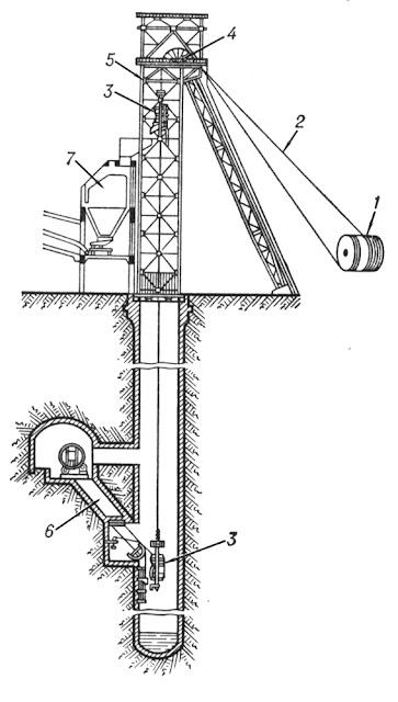 Схема шахтного подъёма