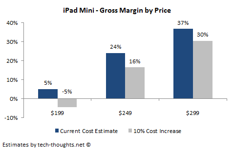 iPad Mini Gross Margin