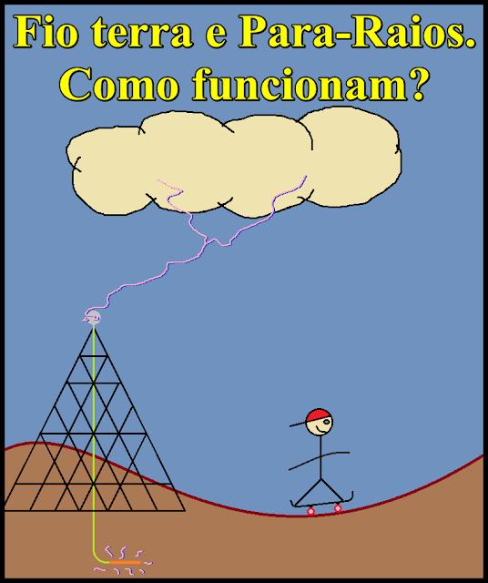 Aplicação da fisica no cotidiano