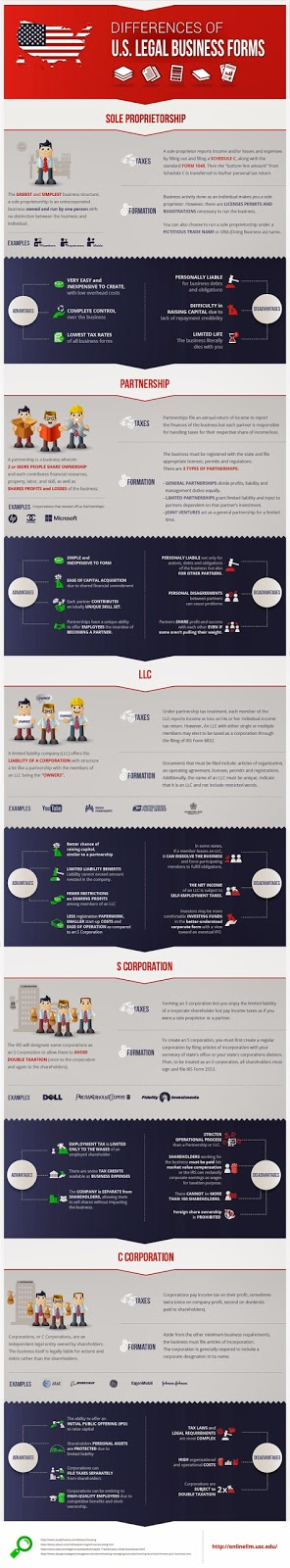 http://www.entrepreneur.com/dbimages/article/1403798960-how-incorporate-business-cheat-sheet-infographic.jpg