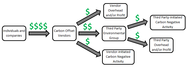 Financial effects of carbon offsetting