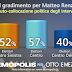 Sondaggio: Matteo Renzi e le Primarie