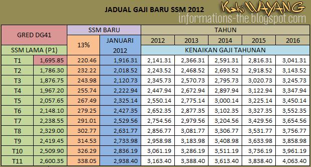 Jadual Gaji DG41 Mengikut SSM 2012 Selepas Kenaikan 13 % dan Kenaikan